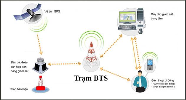 Trạm BTS mini theo dõi nghe lén điện thoại